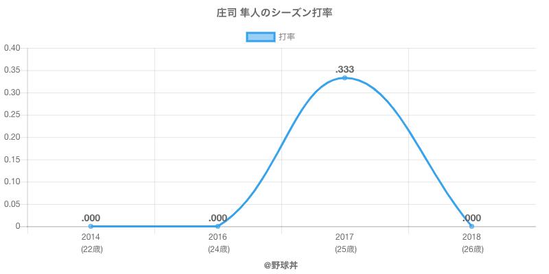 庄司 隼人のシーズン打率