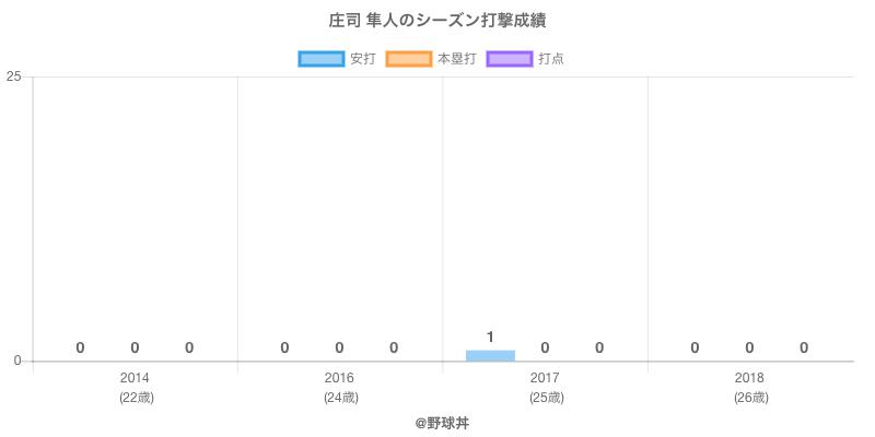 #庄司 隼人のシーズン打撃成績