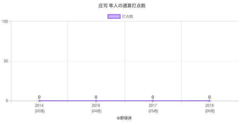 #庄司 隼人の通算打点数
