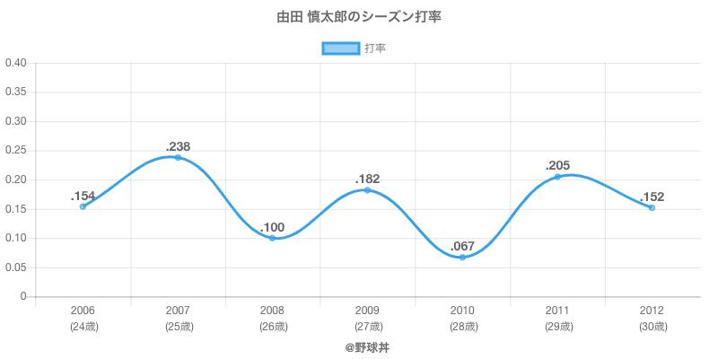 由田 慎太郎のシーズン打率