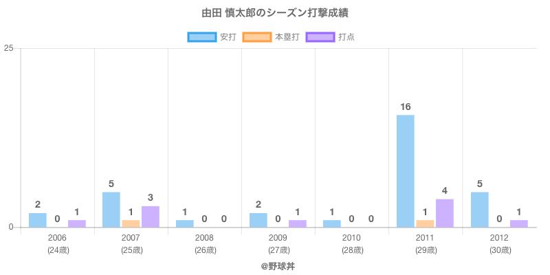 #由田 慎太郎のシーズン打撃成績