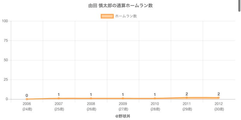 #由田 慎太郎の通算ホームラン数
