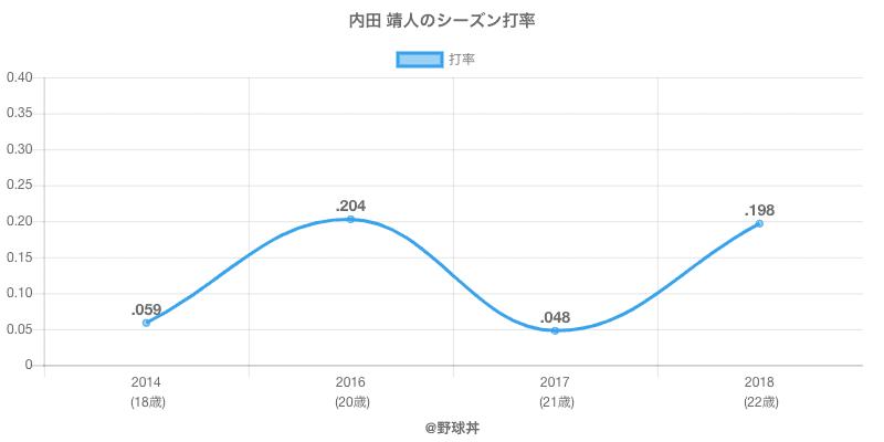 内田 靖人のシーズン打率