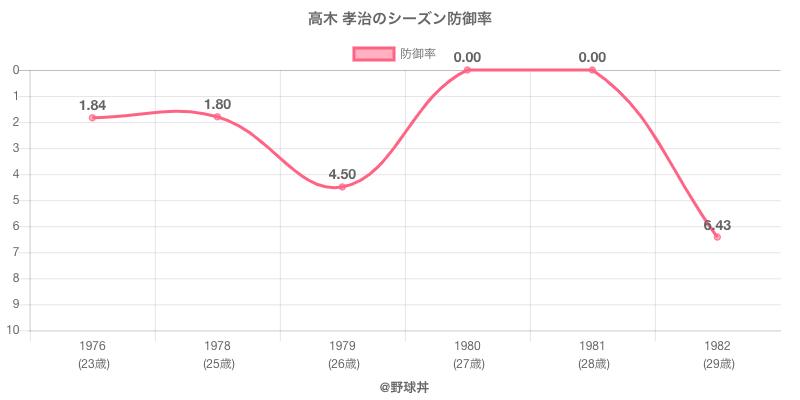高木 孝治のシーズン防御率