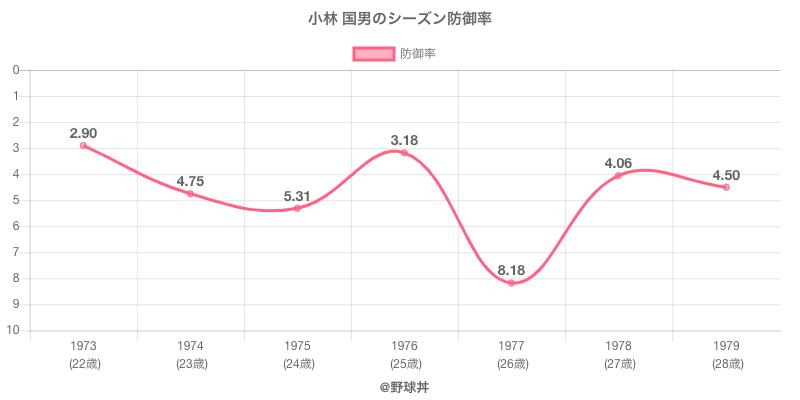 小林 国男のシーズン防御率
