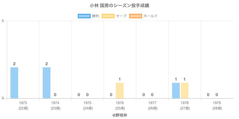 #小林 国男のシーズン投手成績