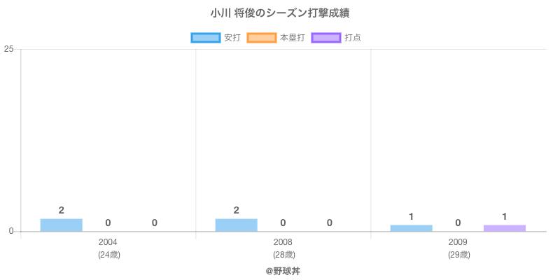 #小川 将俊のシーズン打撃成績