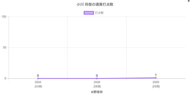 #小川 将俊の通算打点数