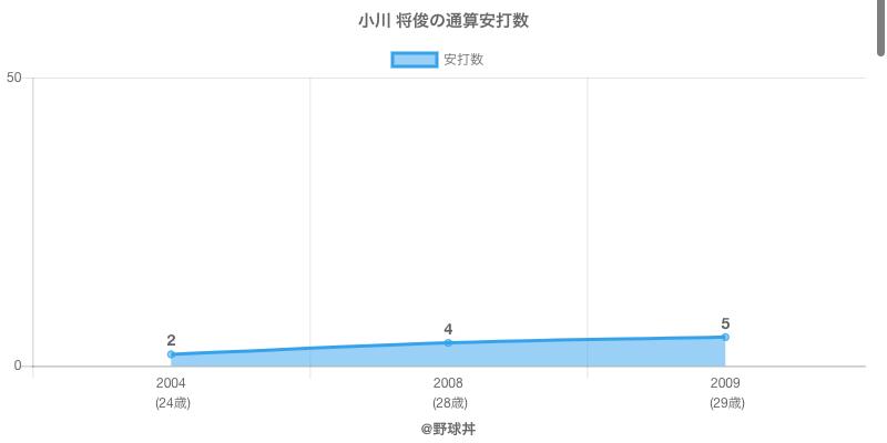 #小川 将俊の通算安打数
