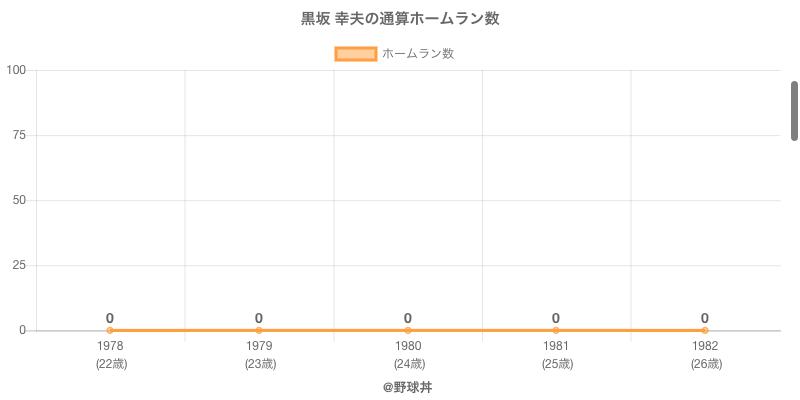 #黒坂 幸夫の通算ホームラン数