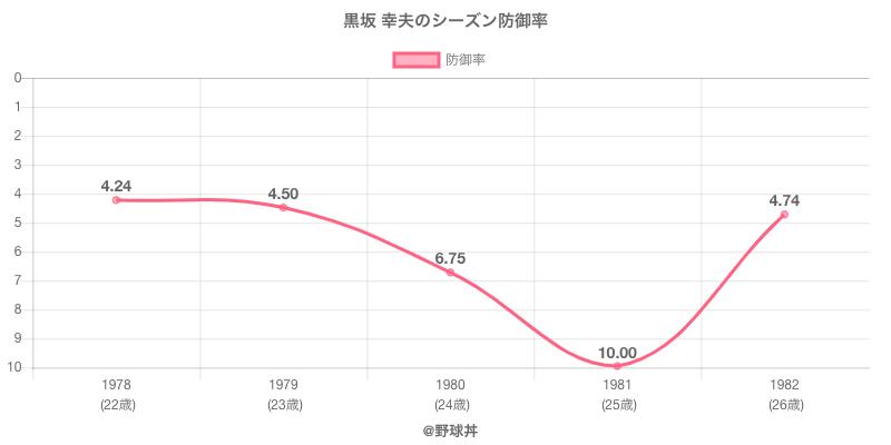 黒坂 幸夫のシーズン防御率