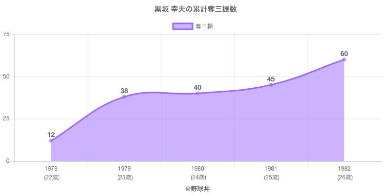 #黒坂 幸夫の累計奪三振数