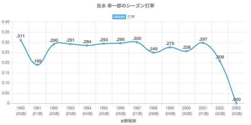 吉永 幸一郎のシーズン打率