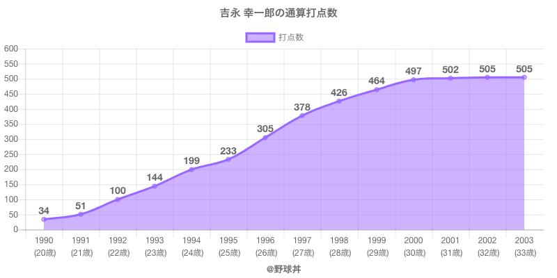 #吉永 幸一郎の通算打点数