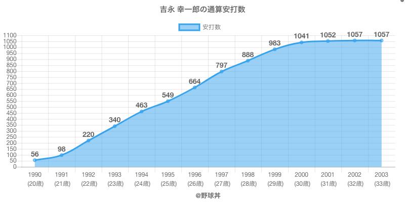 #吉永 幸一郎の通算安打数
