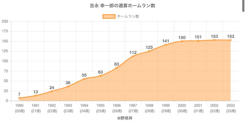 #吉永 幸一郎の通算ホームラン数