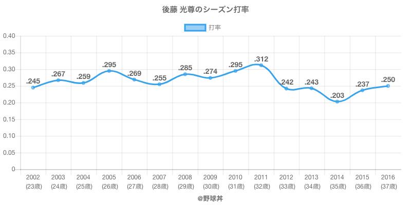 後藤 光尊のシーズン打率