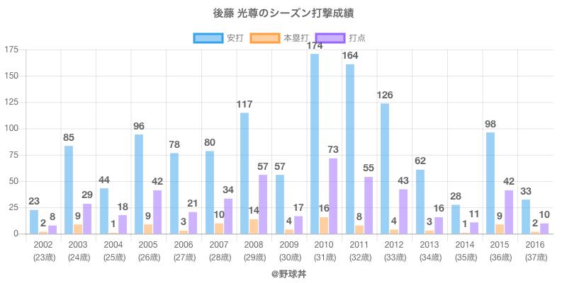 #後藤 光尊のシーズン打撃成績