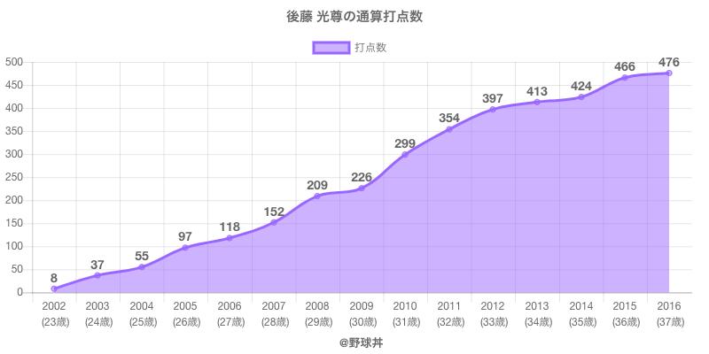 #後藤 光尊の通算打点数