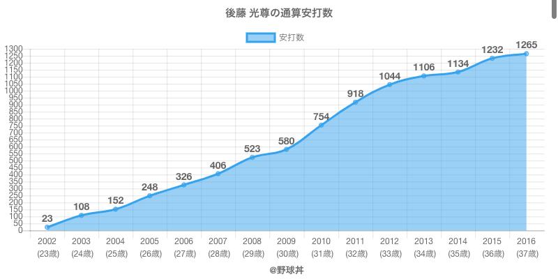 #後藤 光尊の通算安打数