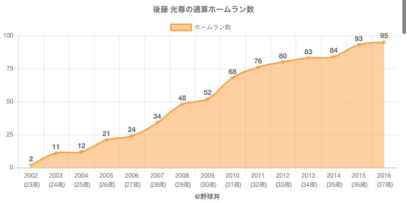 #後藤 光尊の通算ホームラン数