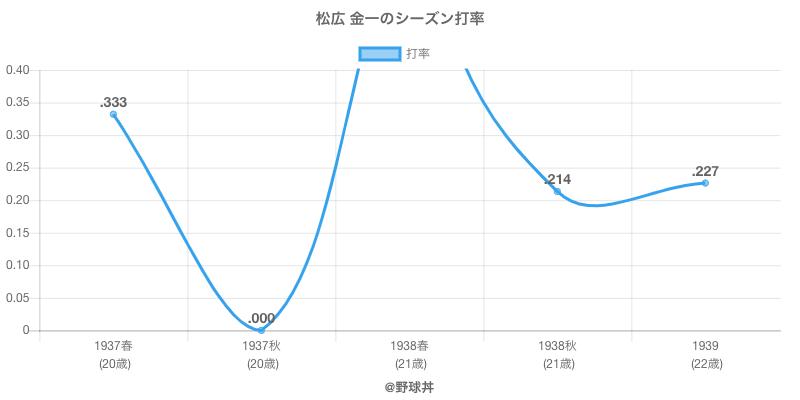 松広 金一のシーズン打率