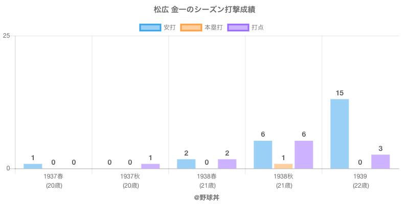 #松広 金一のシーズン打撃成績