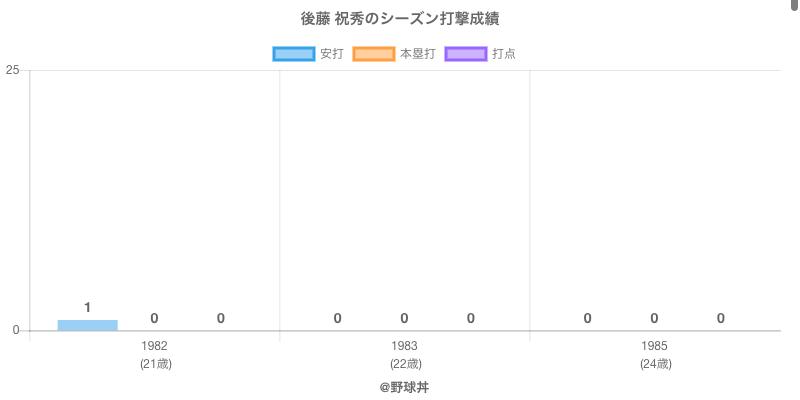 #後藤 祝秀のシーズン打撃成績