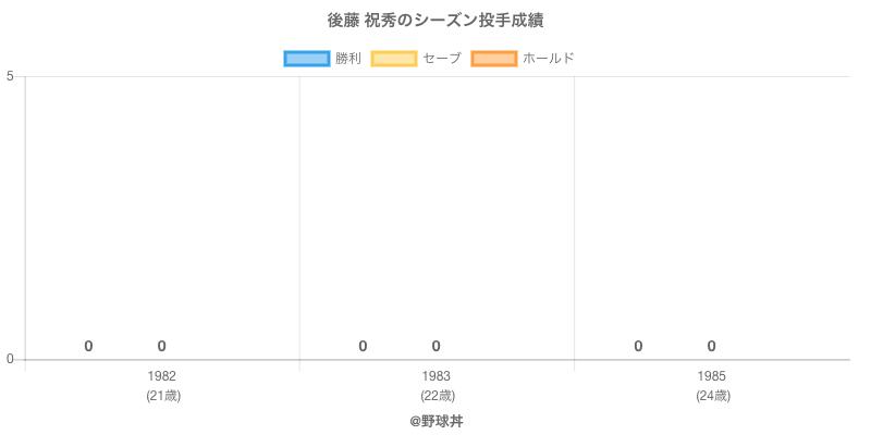 #後藤 祝秀のシーズン投手成績