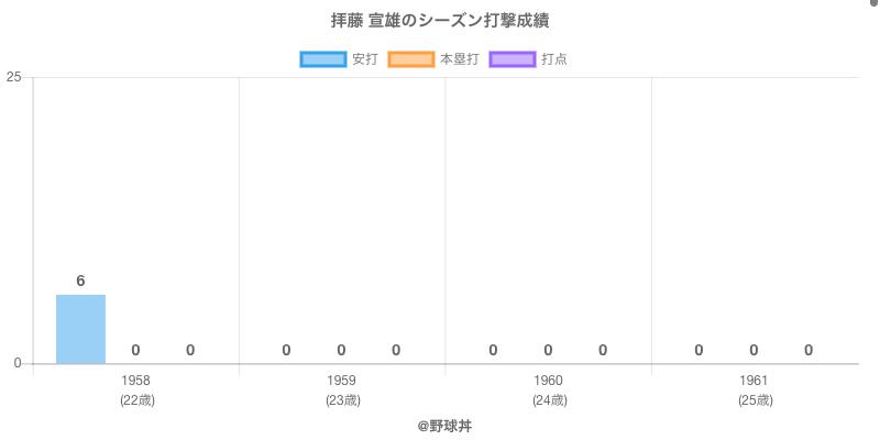 #拝藤 宣雄のシーズン打撃成績