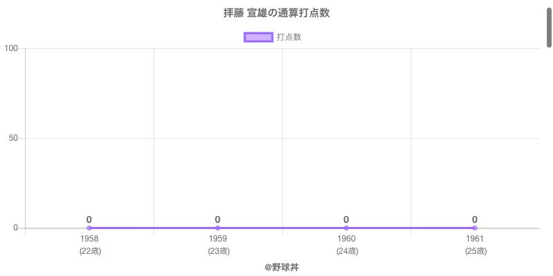 #拝藤 宣雄の通算打点数