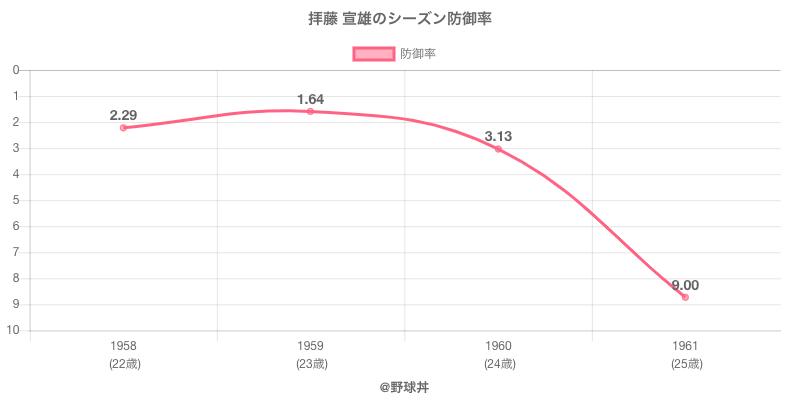 拝藤 宣雄のシーズン防御率