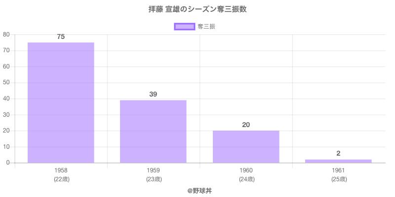 #拝藤 宣雄のシーズン奪三振数