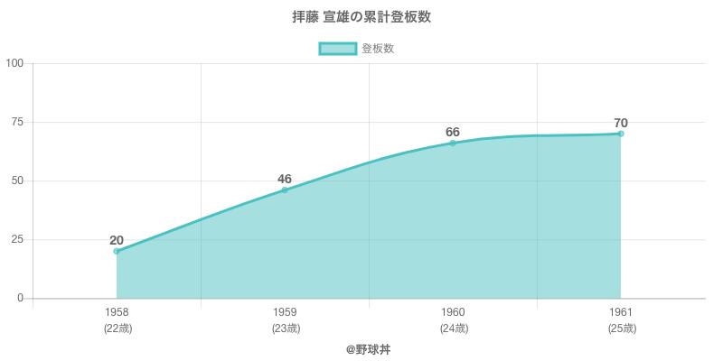 #拝藤 宣雄の累計登板数