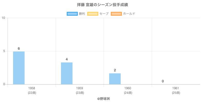 #拝藤 宣雄のシーズン投手成績