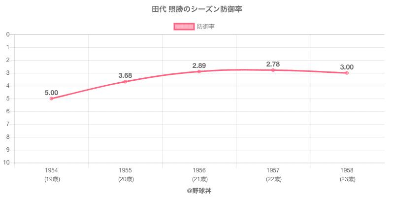 田代 照勝のシーズン防御率