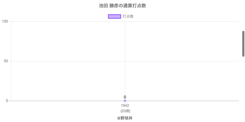 #池田 勝彦の通算打点数
