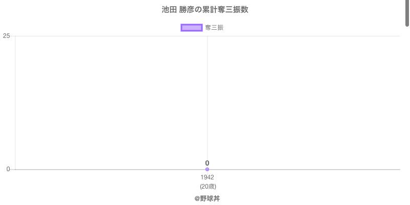 #池田 勝彦の累計奪三振数