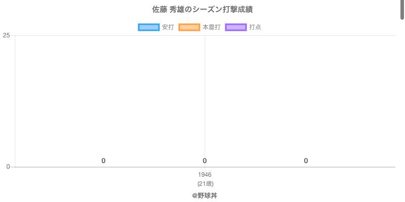 #佐藤 秀雄のシーズン打撃成績