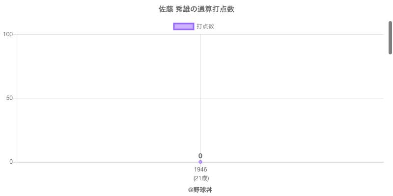 #佐藤 秀雄の通算打点数