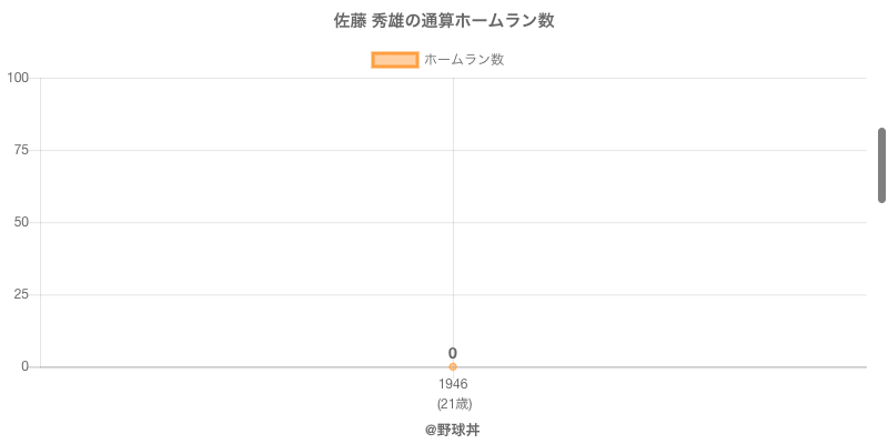 #佐藤 秀雄の通算ホームラン数