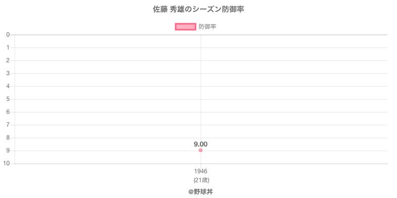 佐藤 秀雄のシーズン防御率