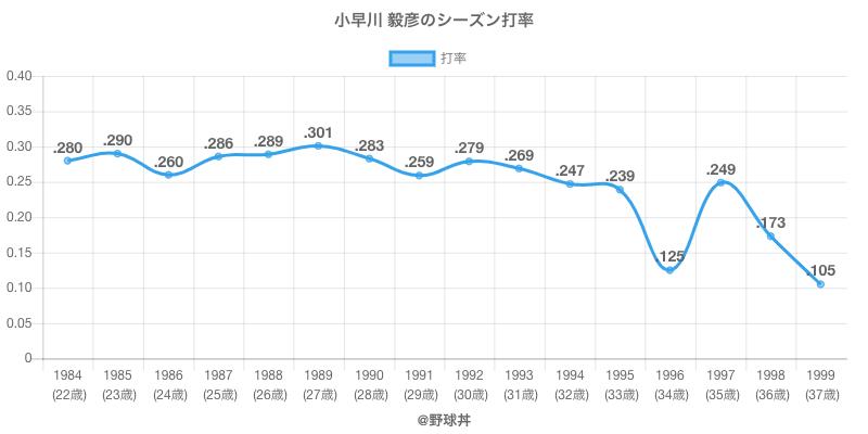 小早川 毅彦のシーズン打率