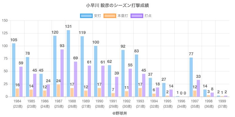 #小早川 毅彦のシーズン打撃成績