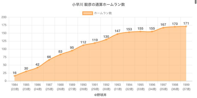 #小早川 毅彦の通算ホームラン数