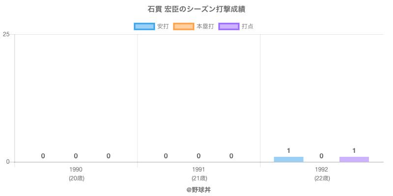 #石貫 宏臣のシーズン打撃成績