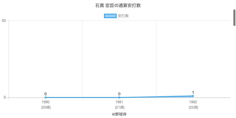 #石貫 宏臣の通算安打数