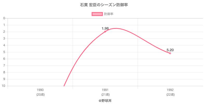 石貫 宏臣のシーズン防御率