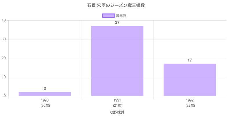 #石貫 宏臣のシーズン奪三振数