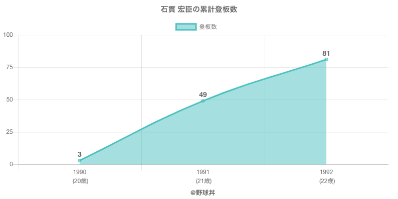 #石貫 宏臣の累計登板数
